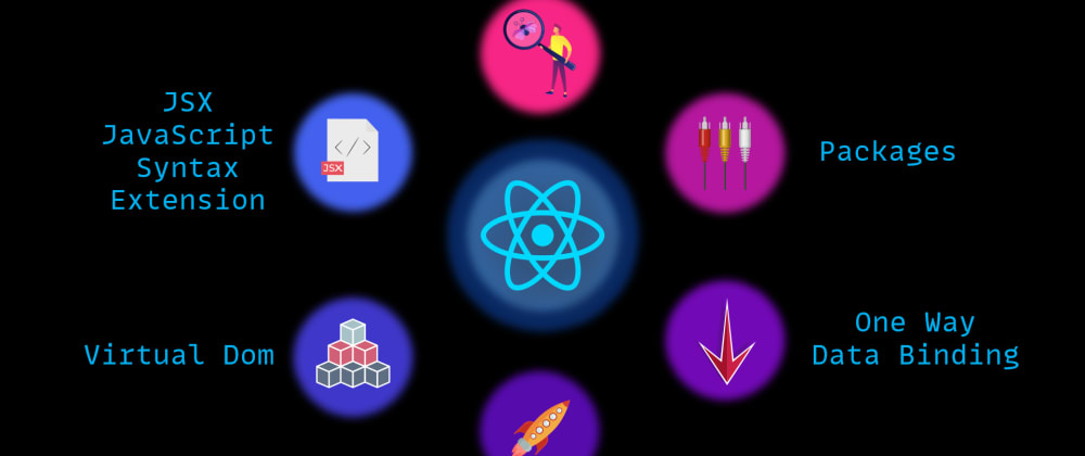 Cover image for What is React ? Features of React ? Prerequisites to learn React ?