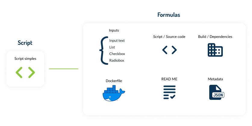 formulas - en