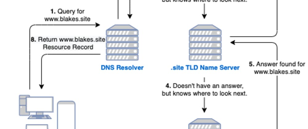 Cover image for DNS Explained. Resolution