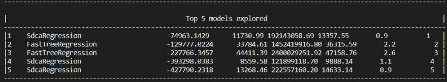 Truly terrible metrics shown for the trainer algorithms in ML.NET