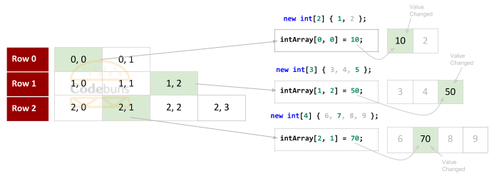 C# Jagged Array Set Values By index