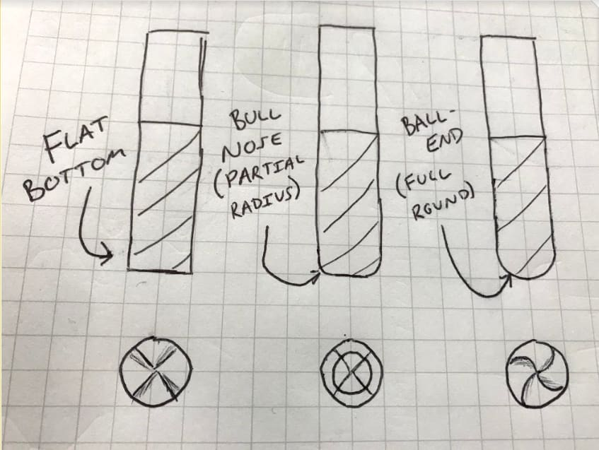 Different tool shapes: Flat-bottom, bull-nose, and ball-end.