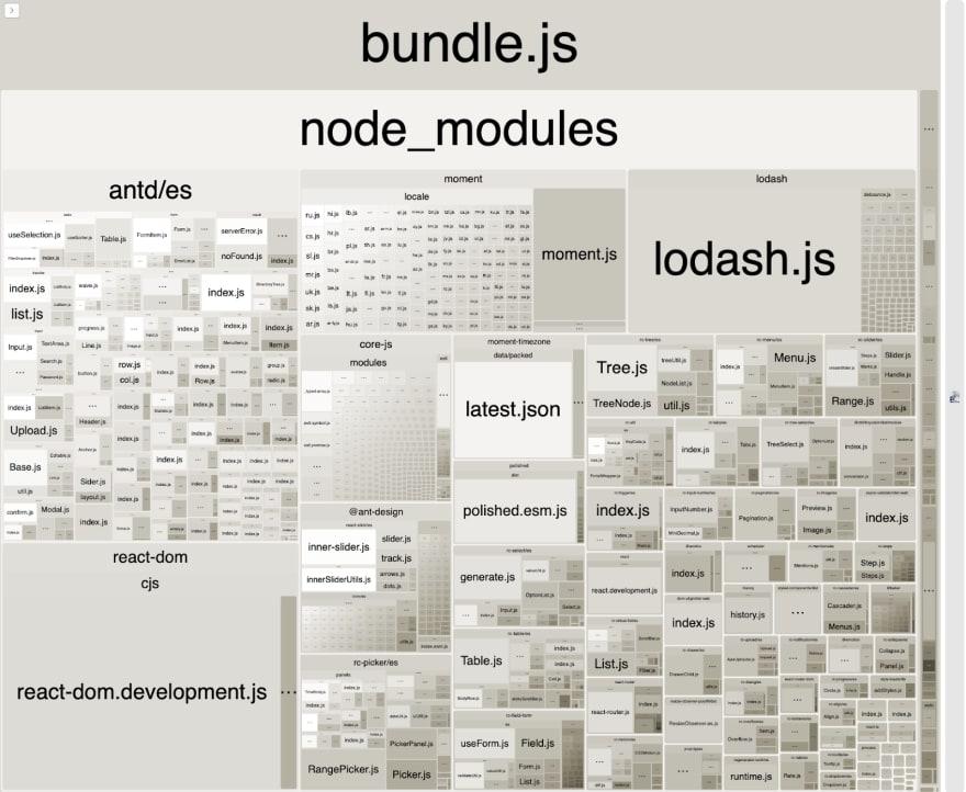 Visualization of the bundle