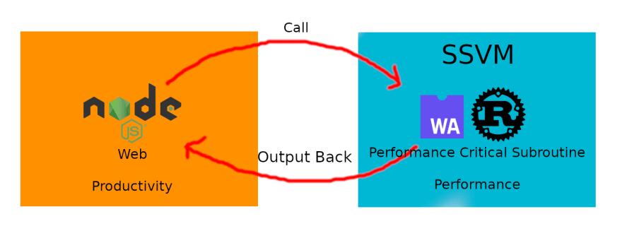 Node and SSVM illustration