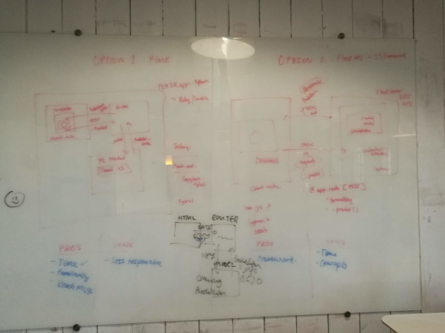 Deciding on our technical architecture