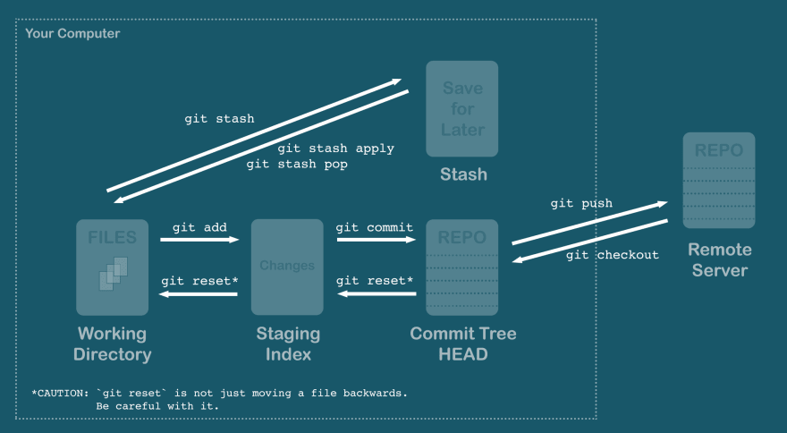 Commands that move files between states
