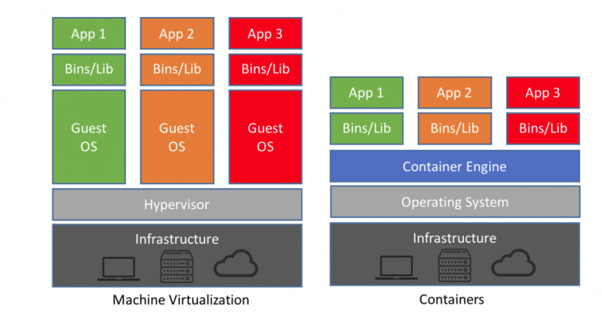 Container and VM structure