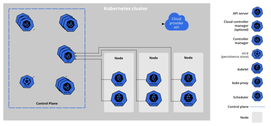 The general architecture of Kubernetes