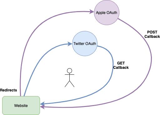 OAuth request diagram