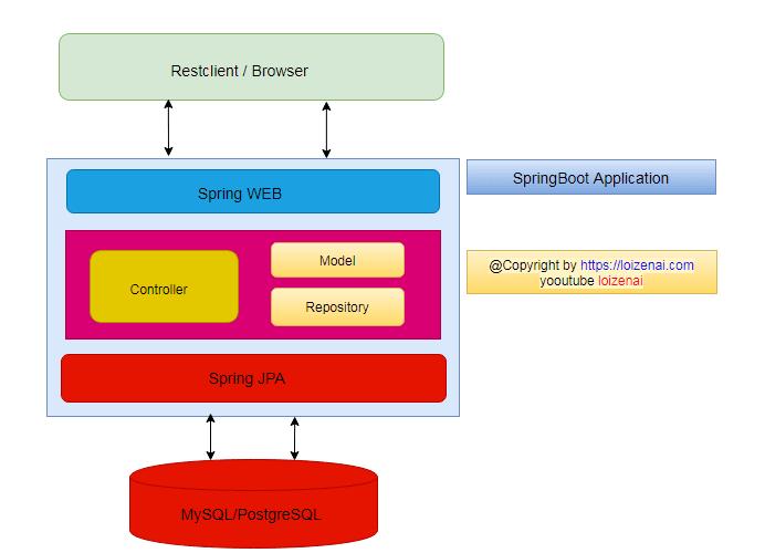 SPRINGBOOT DESIGN – FLOW: SPRINGBOOT – POSTGRESQL