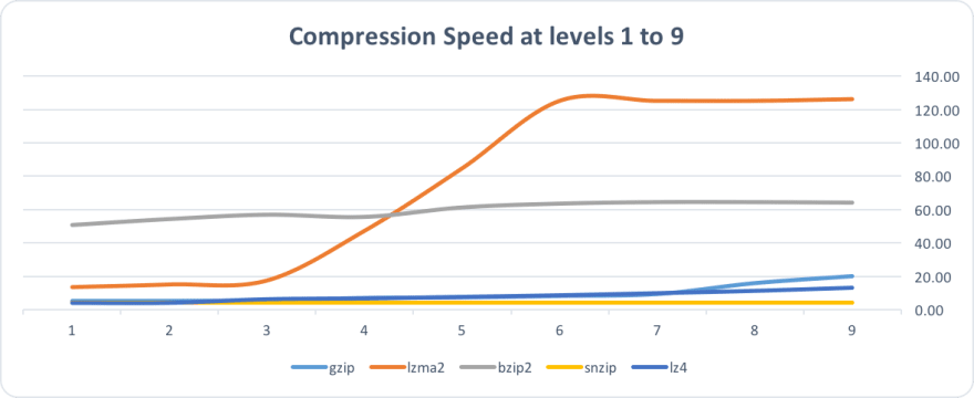 LZMA2 level 3 offered the best size/speed ratio for this scenario, followed by Gzip