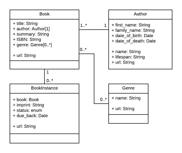 UML association diagram