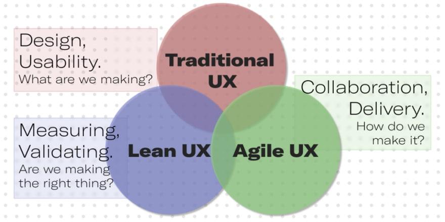 Agile UX vs. Lean UX. Syndicode design