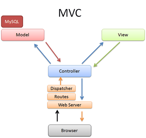 MVC Flowchart