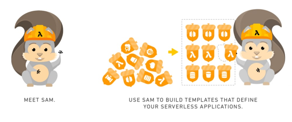 Cover image for Using the AWS Serverless Application Model (SAM)