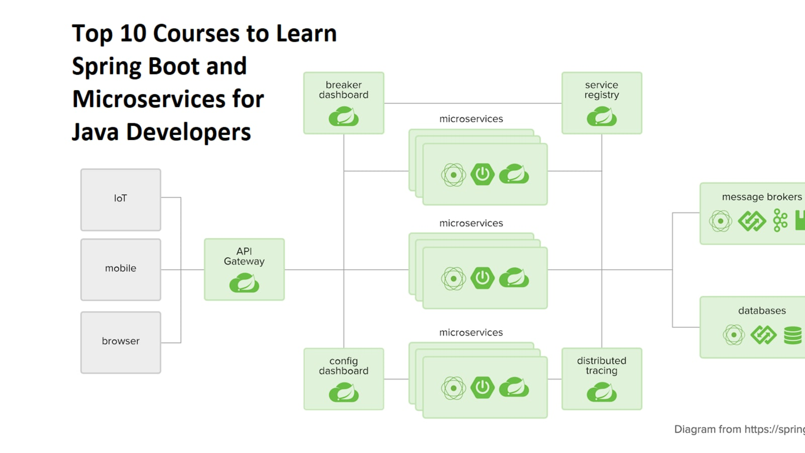 Top 10 Courses to Learn Spring Boot and
