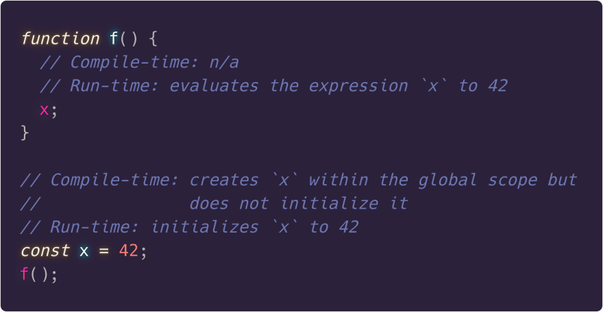 Reference to a variable in a function physically above its outer declaration with const is okay