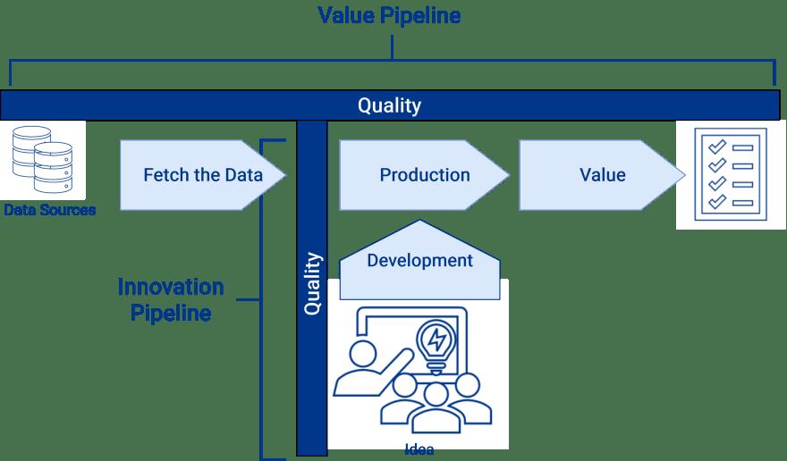 The DataOps pipeline