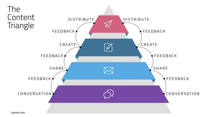content triangle