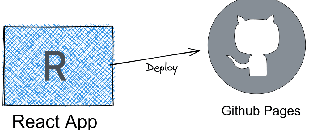 Cover image for Deploy a React App to GitHub Pages