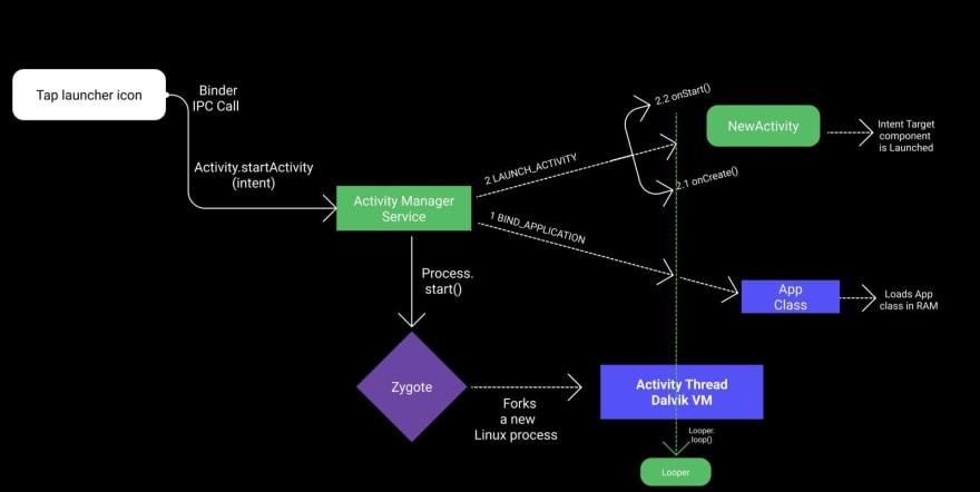Diagram with ActivityManagerService Processes via Binder IPC.