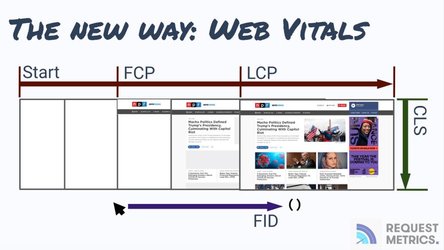 The Core Web Vital Metrics