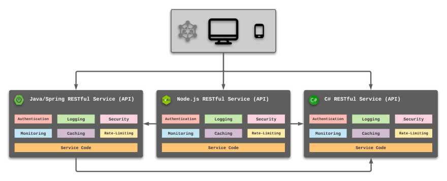 Service-based application infrastructure
