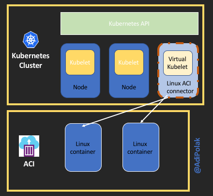 How to Scale Kotlin Web App using Kubernetes 💡 Virtual