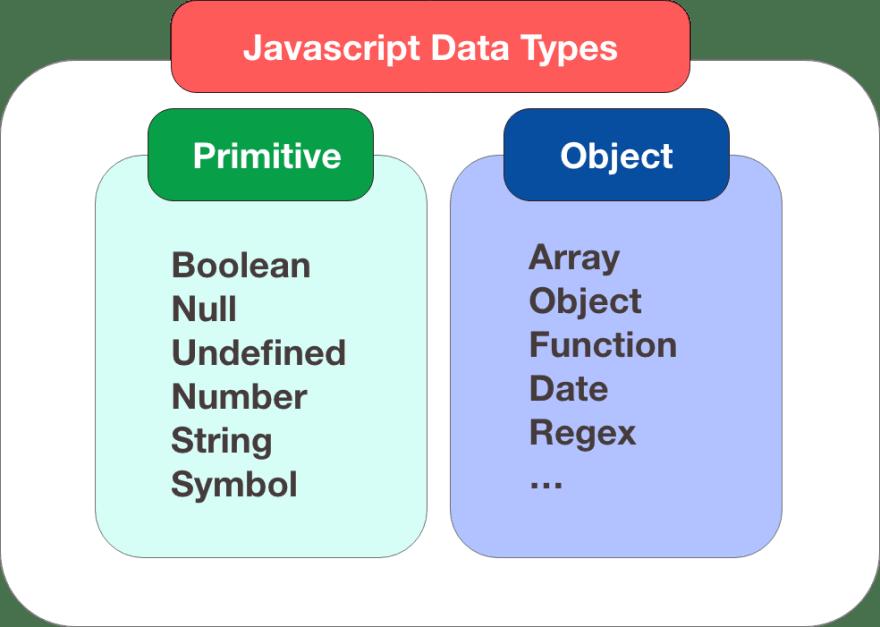 Javascript-DataType