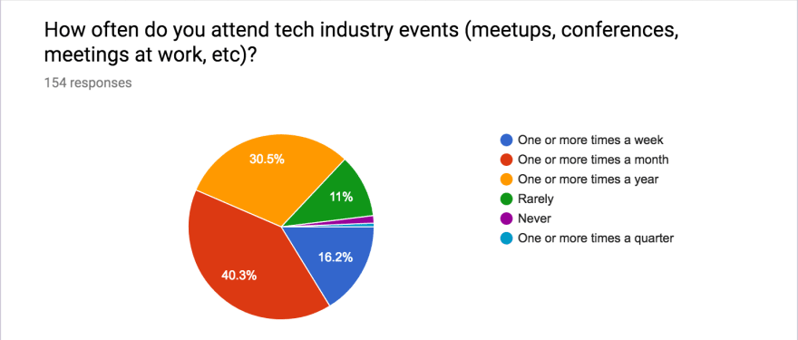 attendance at tech events