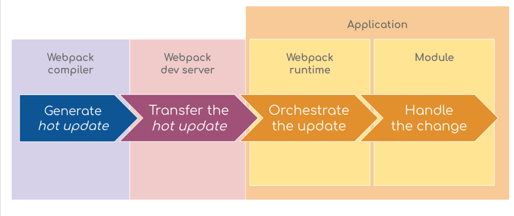 Cover image for A Deep Dive into Hot Module Replacement with Webpack (Part One - The Basics)