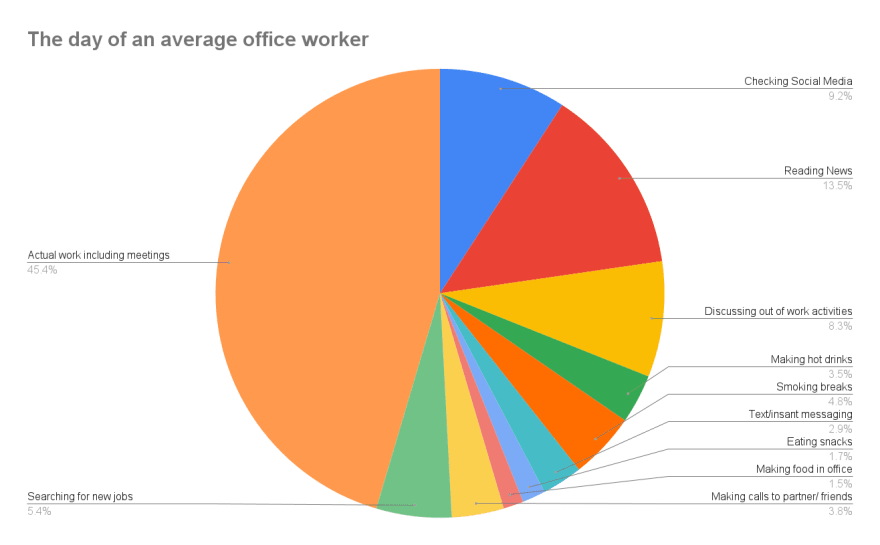 Day of an average office worker