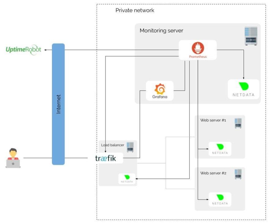 multi servers architecture schema