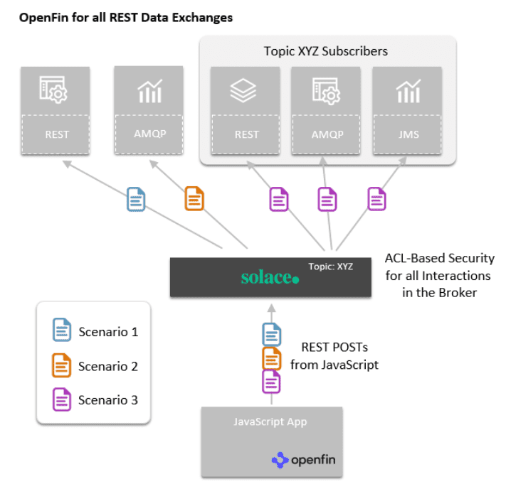 A diagram of OpenFin for all REST data exchanges