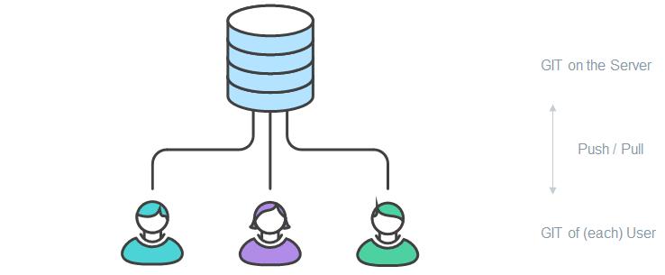 GIT Collaboration