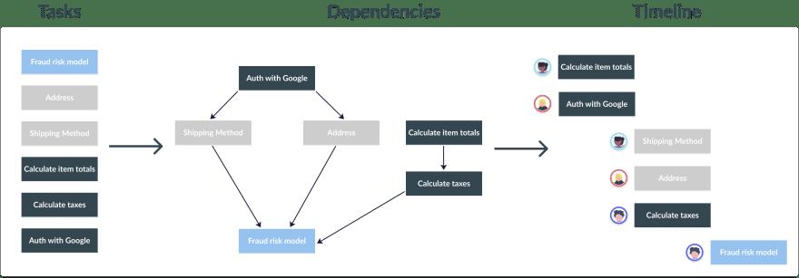 Project dependencies