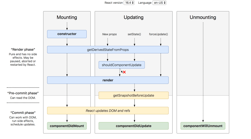 Class Components lifecycle