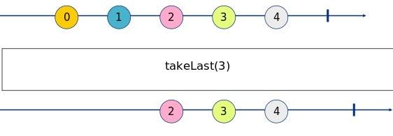 takeLast Marble Diagram