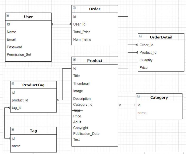 Site Planning Diagram