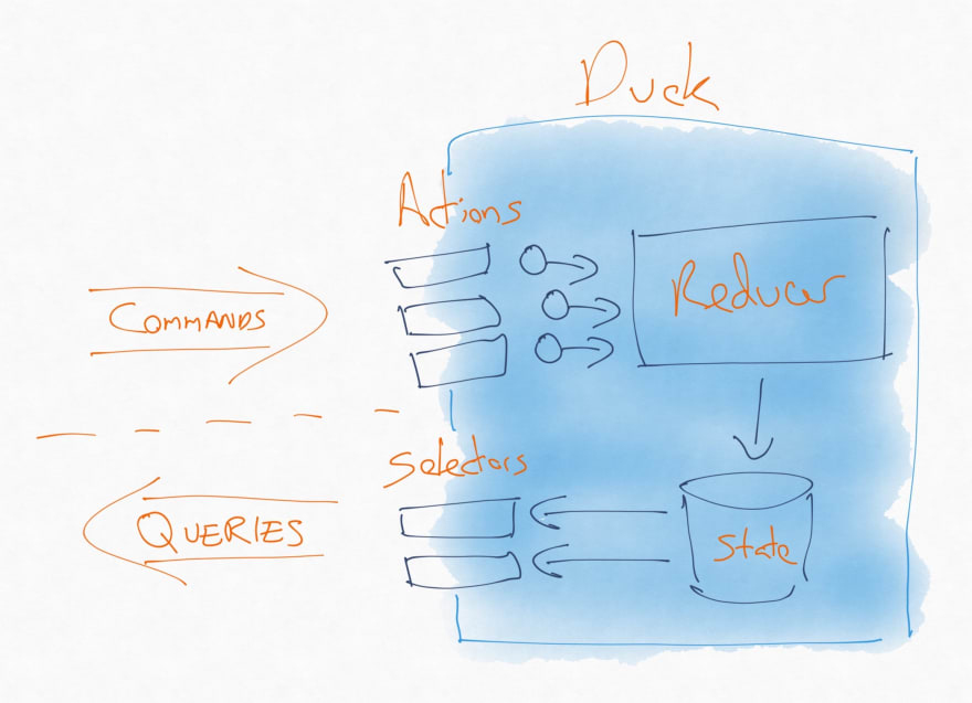 A duck module, where selectors provide a public query interface and actions a public command interface
