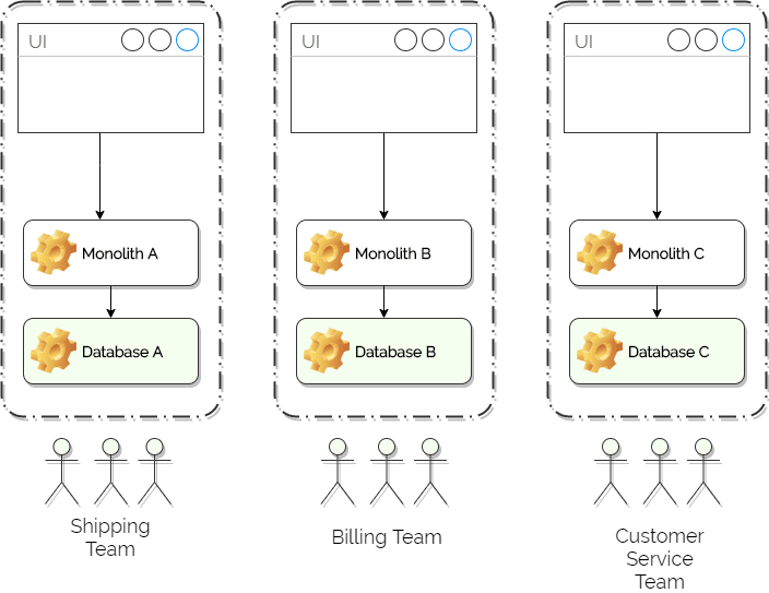 Monoliths each owned by cross-functional teams