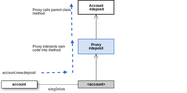prepending_proxy_to_class