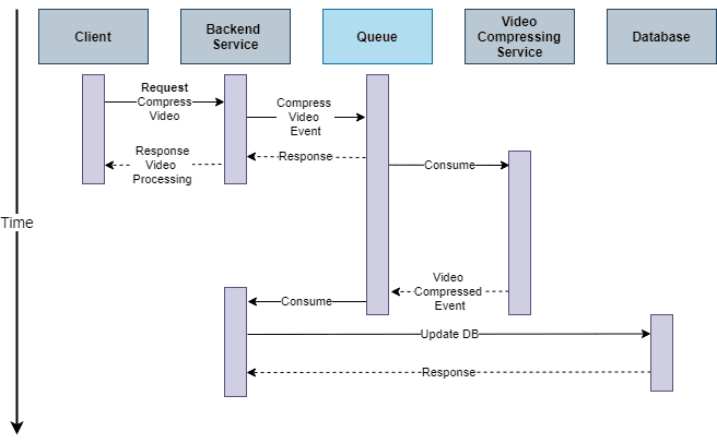 Asynchronous Backend processing