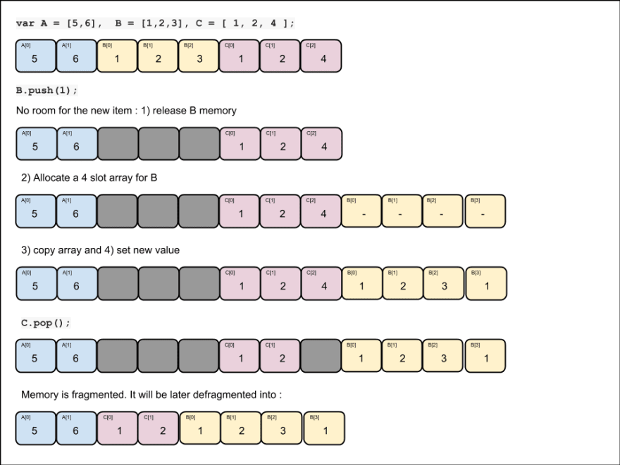 push/pop arrays