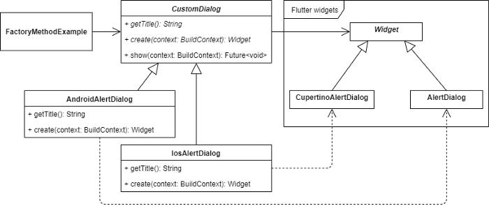 Factory Method Implementation Class Diagram