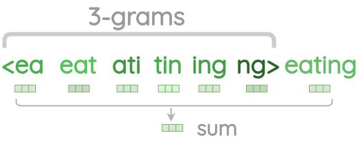 Summing n-grams with word vector