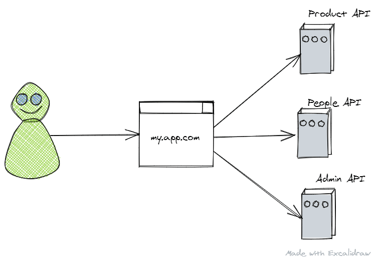 A diagram representing a user interacting with a monolith frontend aggregating multiple back end services