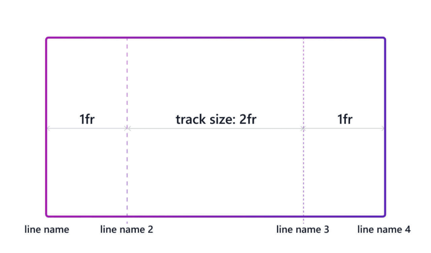 Defining grid column tracks size and line names