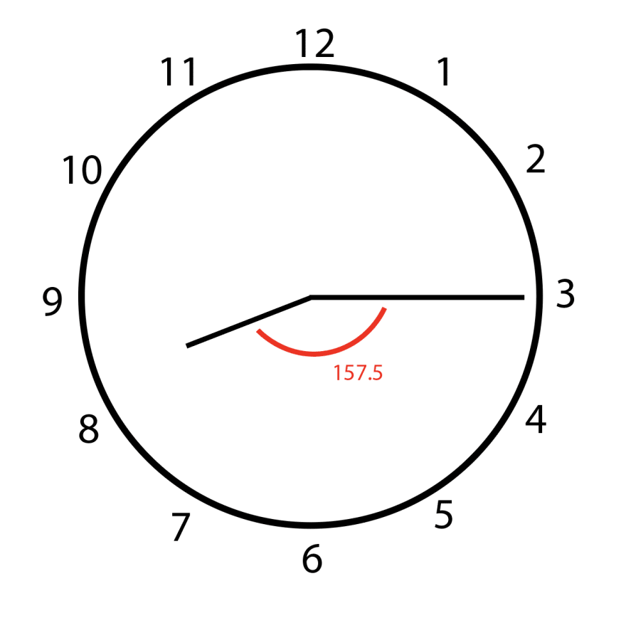 At 8:15, there is a 157.5 degree angle between the hour hand and minute hand.