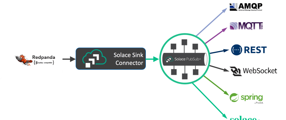 Cover image for A scalable WebSocket fanout solution for your High Performance Kafka deployment